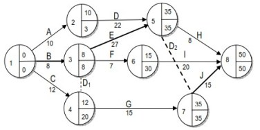 PERT Diagram Algoritma Kritis