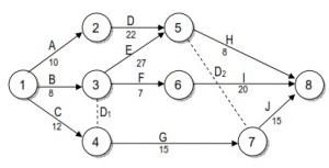 PERT Diagram Estimasi Waktu