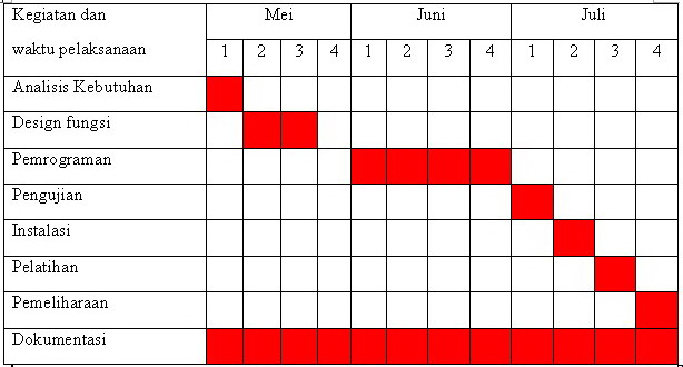 Teknik Penjadwalan Gantt Chart Fairuz El Said