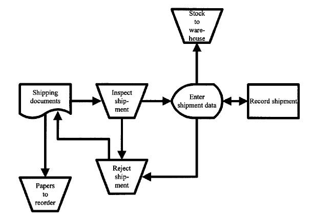 Analisis sistem informasi pedoman membuat flowchart fairuz el said flowchar sistem untu predefined process yang diberi nama check shipment untuk flowchart diatas ccuart Choice Image