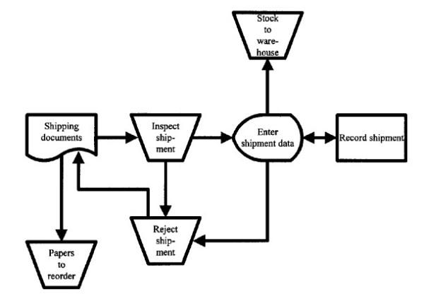 Flowchar Sistem untu predefined process yang diberi nama Check shipment untuk Flowchart diatas