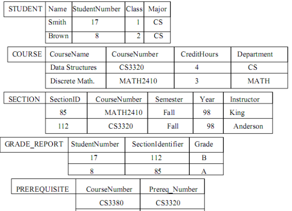 contoh basis data