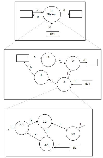 Konsep perancangan terstruktur dfd data flow diagram beri nomor pada masing masing sub proses yang menunjukkan dekomposisi dari proses sebelumnyac ontoh 11 12 2 ccuart Gallery