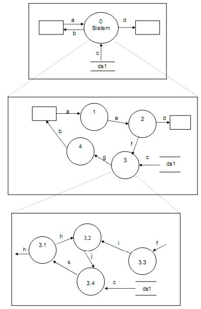 Data flow diagram dfd zaid ar rosyid level dalam dfd ccuart Image collections