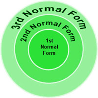 Normal Forms (Bentuk Normal)