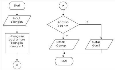 Analisis Sistem Informasi Pedoman Membuat Flowchart Fairuz El Said