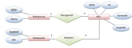 Sistem basis data entity relationship diagram erd fairuz el said contoh erd ccuart Images