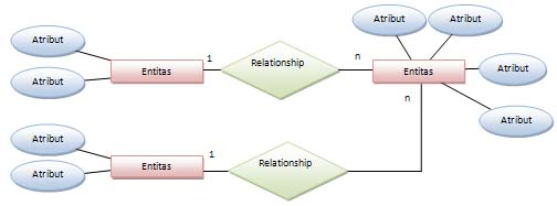 Sistem basis data entity relationship diagram erd fairuz el said model erd ccuart Choice Image