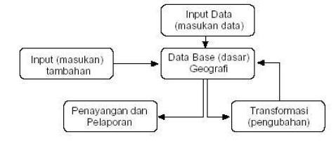 Skema Software SIG
