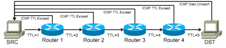 Proses Traceroute