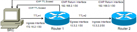traceroute ingress