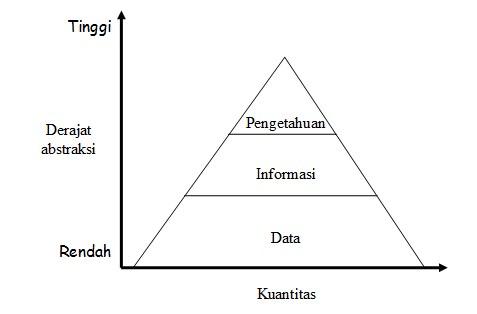 Abstraksi Data Informasi Pengetahuan