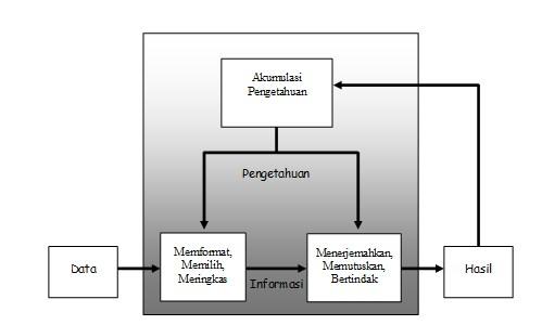 Proses Data, Informasi dan Pengetahuan