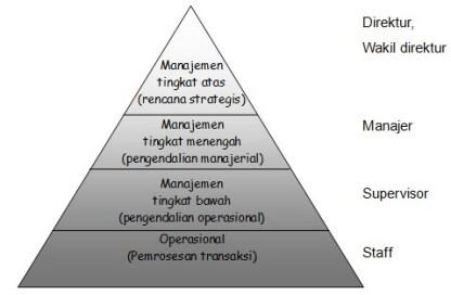 Level Manajemen dan Pengguna Informasi