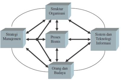 Interaksi Organisiasi dengan Sistem Informasi