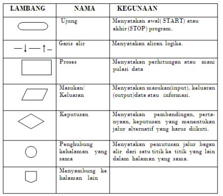 Metode numerik 01 pengantar metode numerik fairuz el said metode numerik flowchart ccuart Images