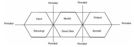 Sistem Informasi - Blok Sistem informasi