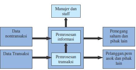 Sistem Informasi - Pengguna Informasi