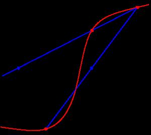 Metode Numerik - Ilustrasi Metode Secant