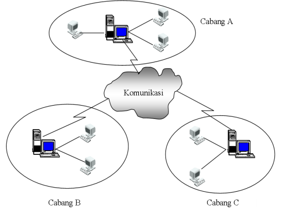 Sistem Informasi - Arsitektur Desentralisasi