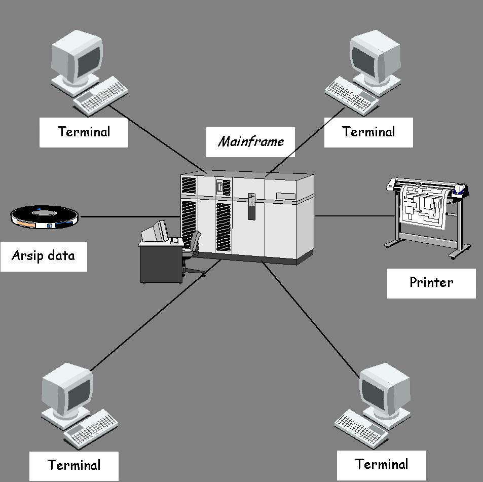 Sistem informasi – arsitektur tersentralisasi