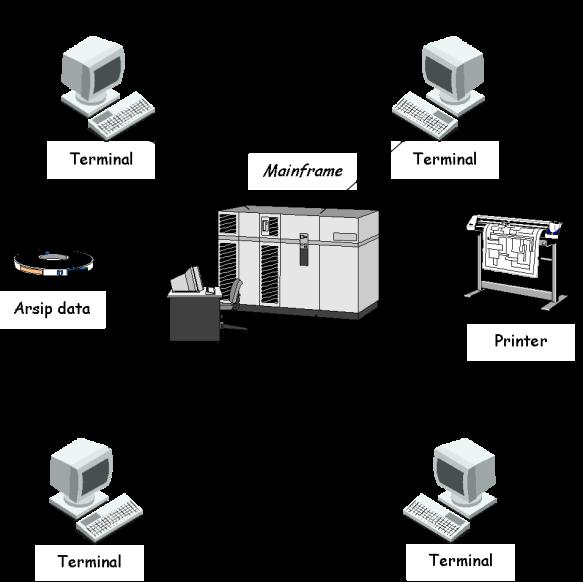 Sistem Informasi - Arsitektur Tersentralisasi