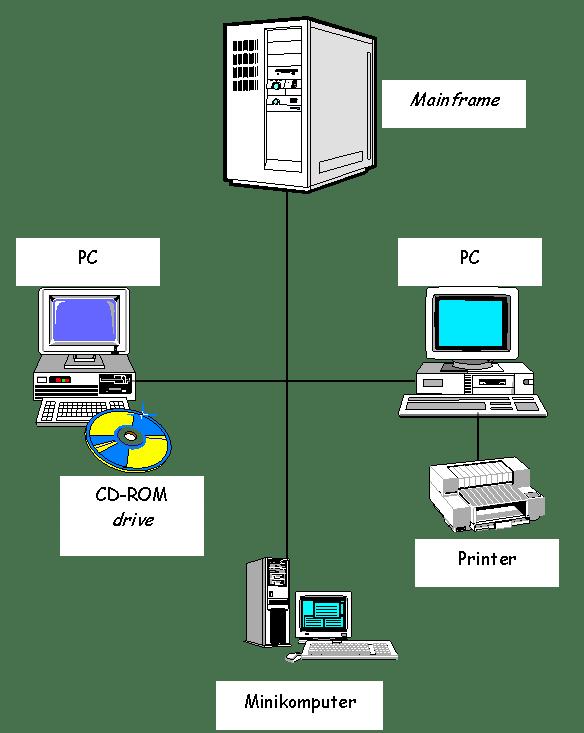 Sistem Informasi - Peer To Peer