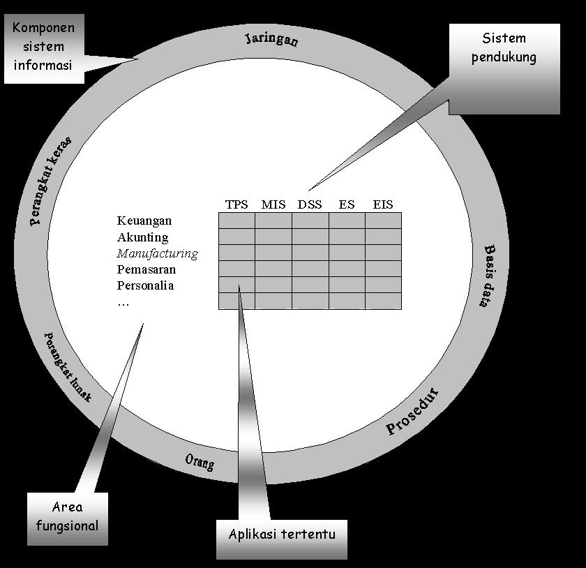 Arsitektur sistem informasi