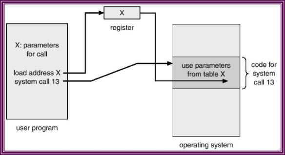 Melewatkan parameter melalui tabel