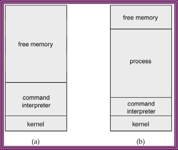 Sistem MSDOS : (a) pada saat startup (b) pada saat running