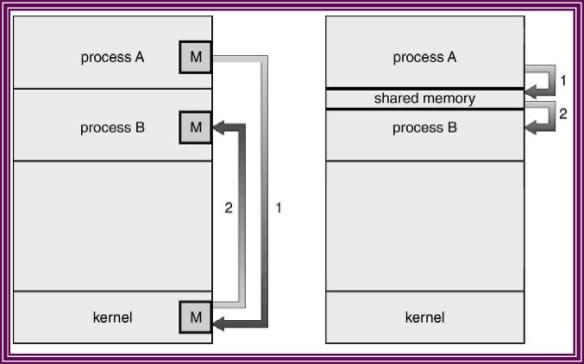 Model komunikasi : (a) Message Passing; (b) Shared Memory