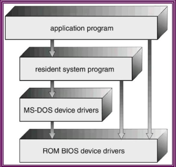 Struktur Layer pada MS-DOS