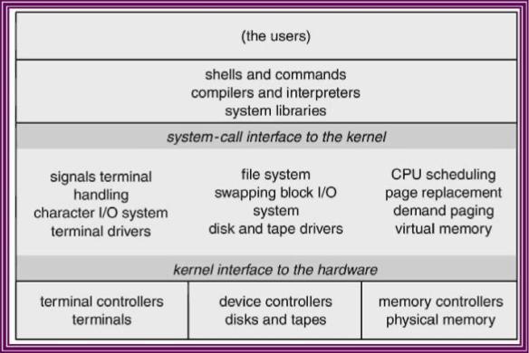 Struktur sistem UNIX