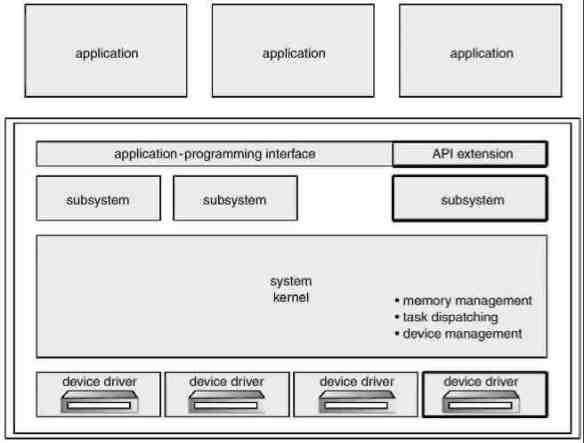 Struktur sistem terlapis