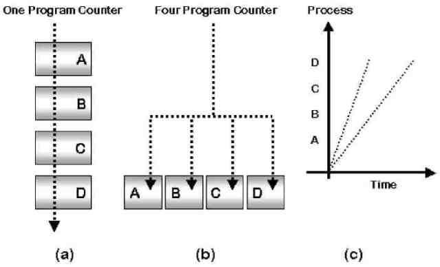 Sistem Operasi - Proses