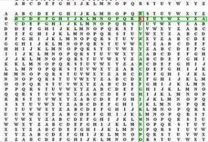 Keamanan Sistem Informasi: Polyalphabetic Chiper