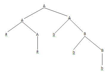 Context Free Grammar (CFG)  - Parse Tree
