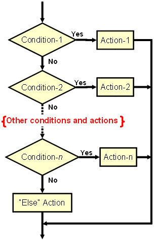 Flowchart Case Of