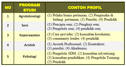 Contoh Profil Program Studi