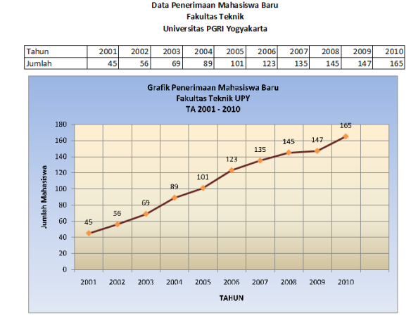 Grafik Garis (Line Chart) Excel