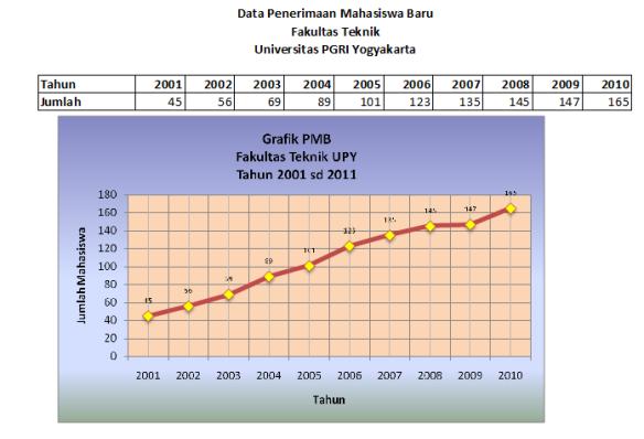 Latihan Excel - Grafik Garis (Line Chart)