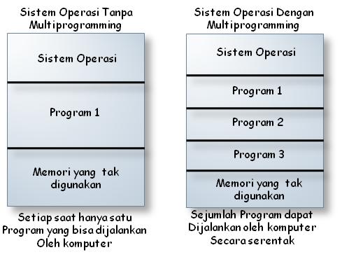 multi programming