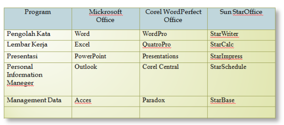 Perbandingan Office Suite