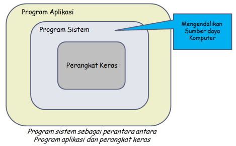 program sistem