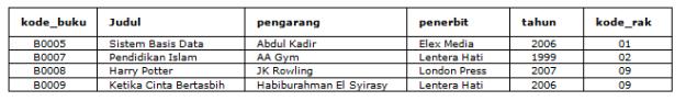 Tampilan tabel setelah pernyataan DELETE