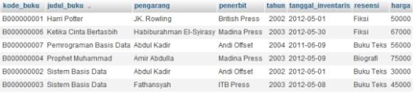 Tabel buku urut judul buku